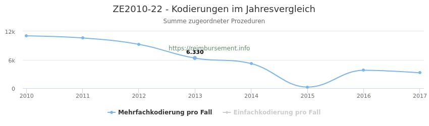 ZE2010-22 Kodierungen der verbundenen Prozeduren (OPS-Codes) pro Jahr in abgerechneten Krankenhausfällen