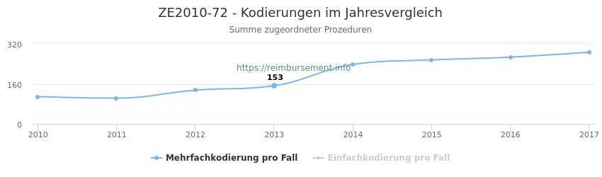 ZE2010-72 Kodierungen der verbundenen Prozeduren (OPS-Codes) pro Jahr in abgerechneten Krankenhausfällen