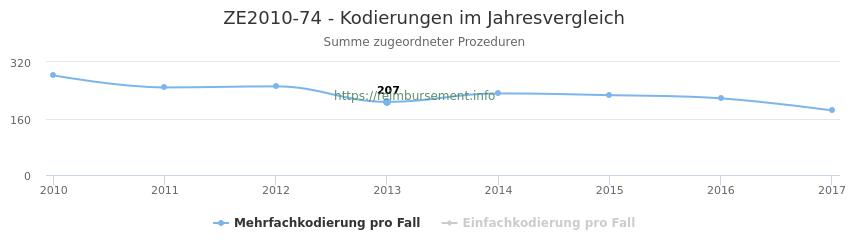 ZE2010-74 Kodierungen der verbundenen Prozeduren (OPS-Codes) pro Jahr in abgerechneten Krankenhausfällen