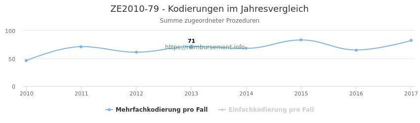 ZE2010-79 Kodierungen der verbundenen Prozeduren (OPS-Codes) pro Jahr in abgerechneten Krankenhausfällen