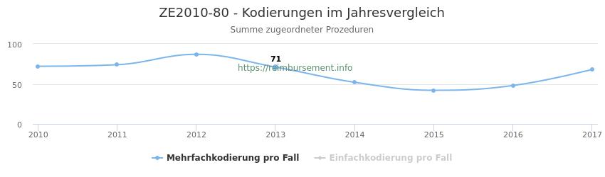 ZE2010-80 Kodierungen der verbundenen Prozeduren (OPS-Codes) pro Jahr in abgerechneten Krankenhausfällen