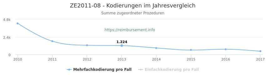ZE2011-08 Kodierungen der verbundenen Prozeduren (OPS-Codes) pro Jahr in abgerechneten Krankenhausfällen