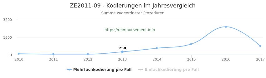 ZE2011-09 Kodierungen der verbundenen Prozeduren (OPS-Codes) pro Jahr in abgerechneten Krankenhausfällen
