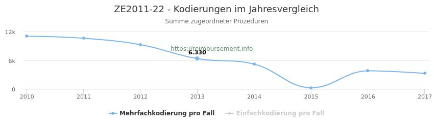 ZE2011-22 Kodierungen der verbundenen Prozeduren (OPS-Codes) pro Jahr in abgerechneten Krankenhausfällen