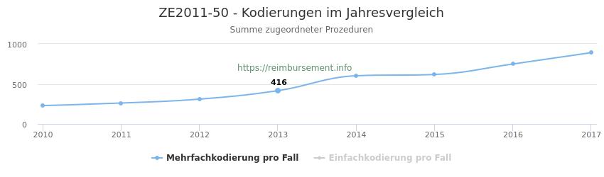 ZE2011-50 Kodierungen der verbundenen Prozeduren (OPS-Codes) pro Jahr in abgerechneten Krankenhausfällen