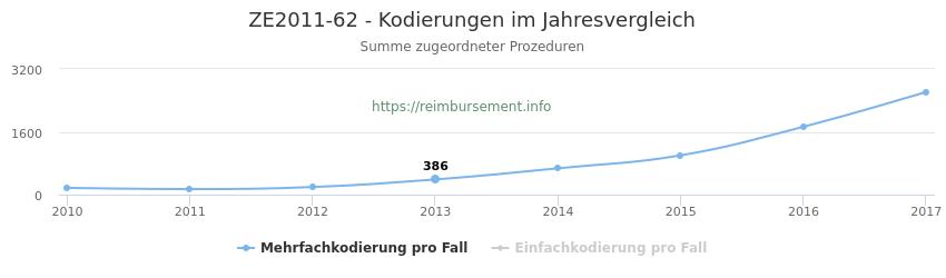 ZE2011-62 Kodierungen der verbundenen Prozeduren (OPS-Codes) pro Jahr in abgerechneten Krankenhausfällen