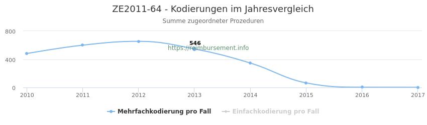 ZE2011-64 Kodierungen der verbundenen Prozeduren (OPS-Codes) pro Jahr in abgerechneten Krankenhausfällen