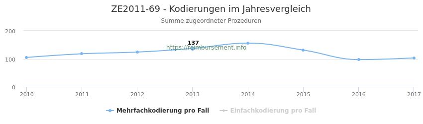 ZE2011-69 Kodierungen der verbundenen Prozeduren (OPS-Codes) pro Jahr in abgerechneten Krankenhausfällen