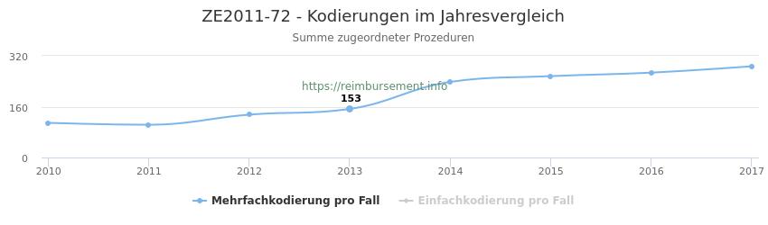 ZE2011-72 Kodierungen der verbundenen Prozeduren (OPS-Codes) pro Jahr in abgerechneten Krankenhausfällen