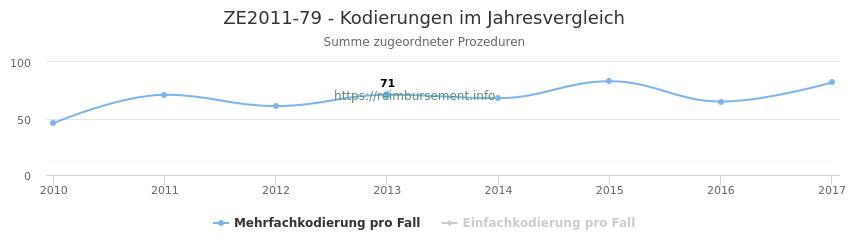 ZE2011-79 Kodierungen der verbundenen Prozeduren (OPS-Codes) pro Jahr in abgerechneten Krankenhausfällen