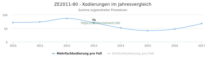 ZE2011-80 Kodierungen der verbundenen Prozeduren (OPS-Codes) pro Jahr in abgerechneten Krankenhausfällen