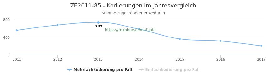 ZE2011-85 Kodierungen der verbundenen Prozeduren (OPS-Codes) pro Jahr in abgerechneten Krankenhausfällen