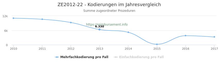 ZE2012-22 Kodierungen der verbundenen Prozeduren (OPS-Codes) pro Jahr in abgerechneten Krankenhausfällen