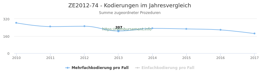 ZE2012-74 Kodierungen der verbundenen Prozeduren (OPS-Codes) pro Jahr in abgerechneten Krankenhausfällen