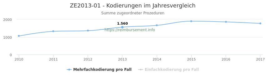 ZE2013-01 Kodierungen der verbundenen Prozeduren (OPS-Codes) pro Jahr in abgerechneten Krankenhausfällen