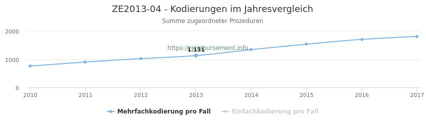 ZE2013-04 Kodierungen der verbundenen Prozeduren (OPS-Codes) pro Jahr in abgerechneten Krankenhausfällen