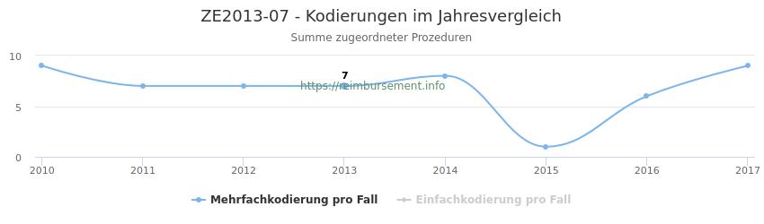 ZE2013-07 Kodierungen der verbundenen Prozeduren (OPS-Codes) pro Jahr in abgerechneten Krankenhausfällen