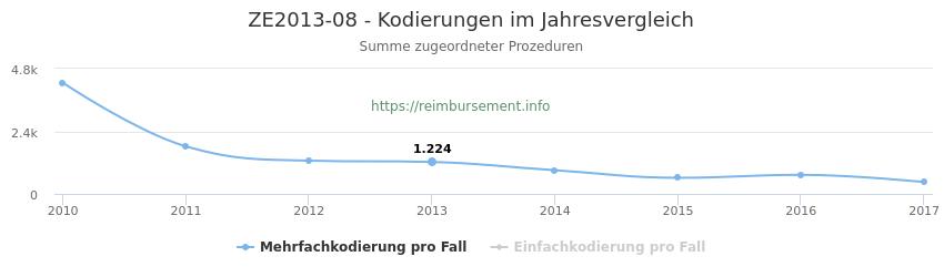 ZE2013-08 Kodierungen der verbundenen Prozeduren (OPS-Codes) pro Jahr in abgerechneten Krankenhausfällen