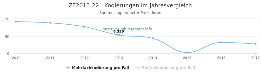 ZE2013-22 Kodierungen der verbundenen Prozeduren (OPS-Codes) pro Jahr in abgerechneten Krankenhausfällen