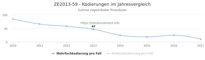 ZE2013-59 Kodierungen der verbundenen Prozeduren (OPS-Codes) pro Jahr in abgerechneten Krankenhausfällen
