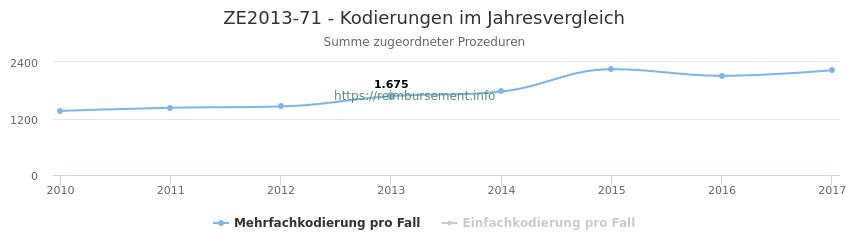 ZE2013-71 Kodierungen der verbundenen Prozeduren (OPS-Codes) pro Jahr in abgerechneten Krankenhausfällen