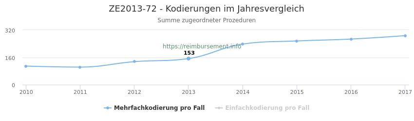ZE2013-72 Kodierungen der verbundenen Prozeduren (OPS-Codes) pro Jahr in abgerechneten Krankenhausfällen