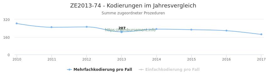 ZE2013-74 Kodierungen der verbundenen Prozeduren (OPS-Codes) pro Jahr in abgerechneten Krankenhausfällen
