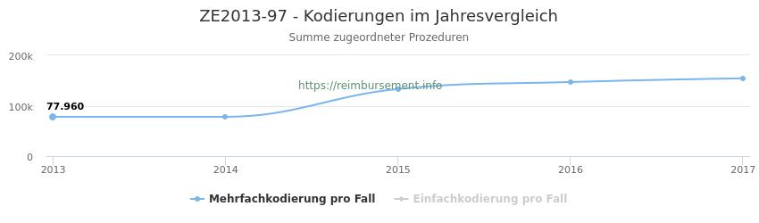 ZE2013-97 Kodierungen der verbundenen Prozeduren (OPS-Codes) pro Jahr in abgerechneten Krankenhausfällen