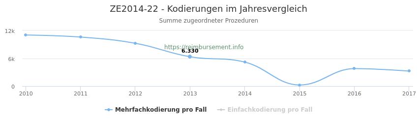 ZE2014-22 Kodierungen der verbundenen Prozeduren (OPS-Codes) pro Jahr in abgerechneten Krankenhausfällen