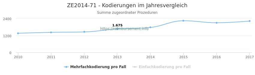 ZE2014-71 Kodierungen der verbundenen Prozeduren (OPS-Codes) pro Jahr in abgerechneten Krankenhausfällen