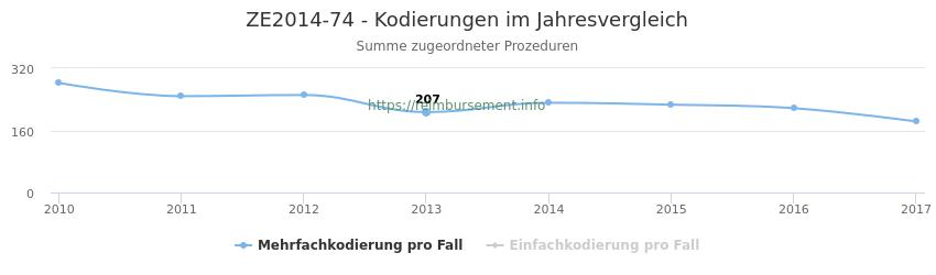 ZE2014-74 Kodierungen der verbundenen Prozeduren (OPS-Codes) pro Jahr in abgerechneten Krankenhausfällen