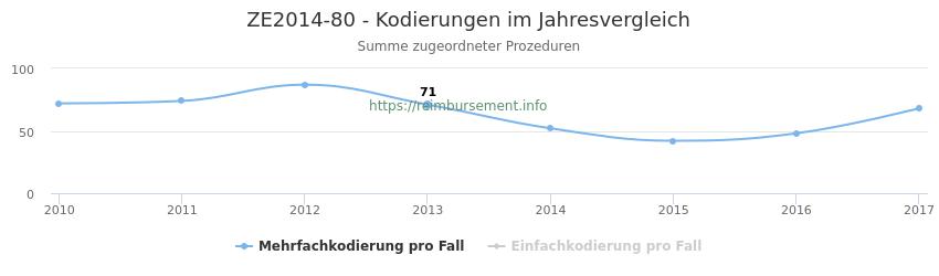 ZE2014-80 Kodierungen der verbundenen Prozeduren (OPS-Codes) pro Jahr in abgerechneten Krankenhausfällen