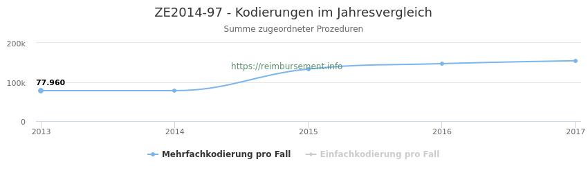 ZE2014-97 Kodierungen der verbundenen Prozeduren (OPS-Codes) pro Jahr in abgerechneten Krankenhausfällen