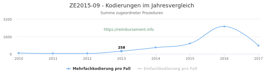 ZE2015-09 Kodierungen der verbundenen Prozeduren (OPS-Codes) pro Jahr in abgerechneten Krankenhausfällen