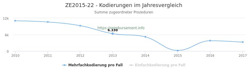 ZE2015-22 Kodierungen der verbundenen Prozeduren (OPS-Codes) pro Jahr in abgerechneten Krankenhausfällen