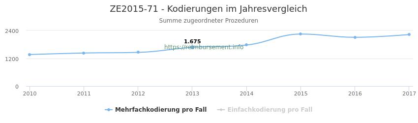 ZE2015-71 Kodierungen der verbundenen Prozeduren (OPS-Codes) pro Jahr in abgerechneten Krankenhausfällen