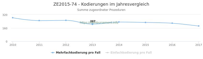 ZE2015-74 Kodierungen der verbundenen Prozeduren (OPS-Codes) pro Jahr in abgerechneten Krankenhausfällen
