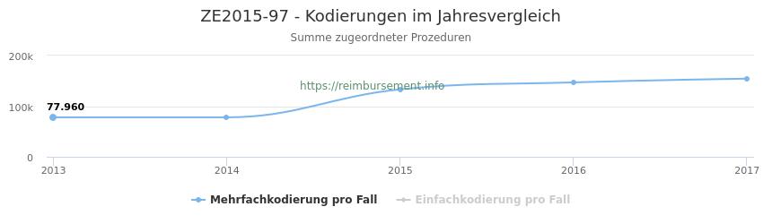 ZE2015-97 Kodierungen der verbundenen Prozeduren (OPS-Codes) pro Jahr in abgerechneten Krankenhausfällen