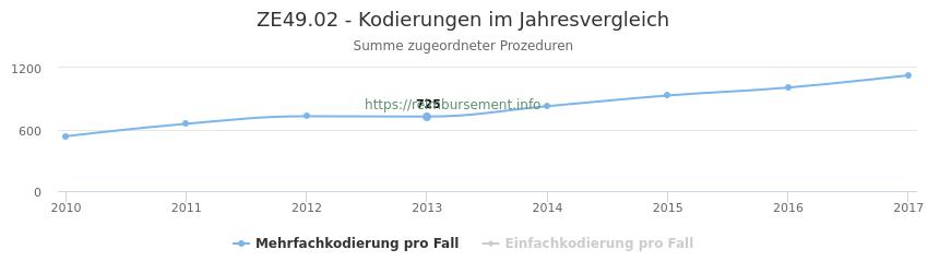 ZE49.02 Kodierungen der verbundenen Prozeduren (OPS-Codes) pro Jahr in abgerechneten Krankenhausfällen