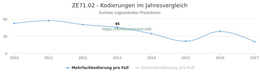ZE71.02 Kodierungen der verbundenen Prozeduren (OPS-Codes) pro Jahr in abgerechneten Krankenhausfällen