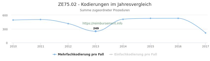ZE75.02 Kodierungen der verbundenen Prozeduren (OPS-Codes) pro Jahr in abgerechneten Krankenhausfällen