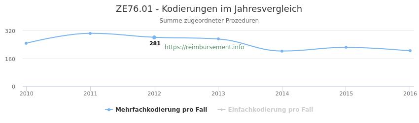 ZE76.01 Kodierungen der verbundenen Prozeduren (OPS-Codes) pro Jahr in abgerechneten Krankenhausfällen