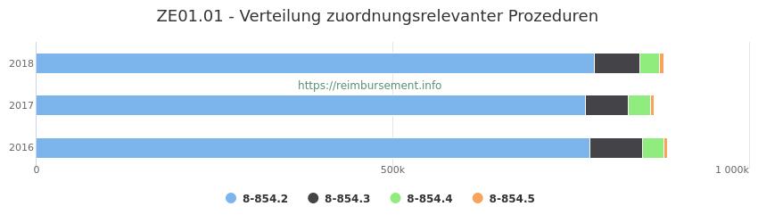 ZE01.01 Verteilung und Anzahl der zuordnungsrelevanten Prozeduren (OPS Codes) zum Zusatzentgelt (ZE) pro Jahr