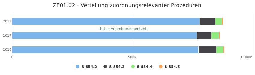 ZE01.02 Verteilung und Anzahl der zuordnungsrelevanten Prozeduren (OPS Codes) zum Zusatzentgelt (ZE) pro Jahr