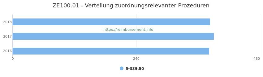 ZE100.01 Verteilung und Anzahl der zuordnungsrelevanten Prozeduren (OPS Codes) zum Zusatzentgelt (ZE) pro Jahr