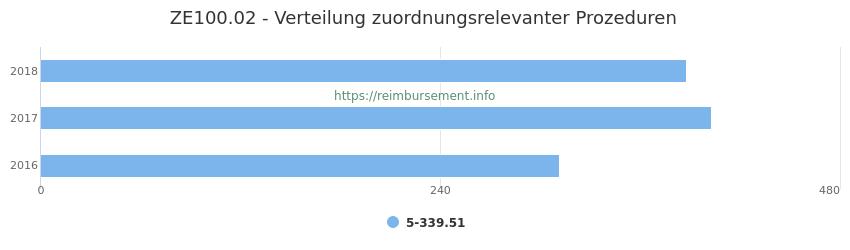 ZE100.02 Verteilung und Anzahl der zuordnungsrelevanten Prozeduren (OPS Codes) zum Zusatzentgelt (ZE) pro Jahr