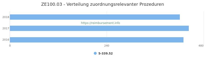 ZE100.03 Verteilung und Anzahl der zuordnungsrelevanten Prozeduren (OPS Codes) zum Zusatzentgelt (ZE) pro Jahr