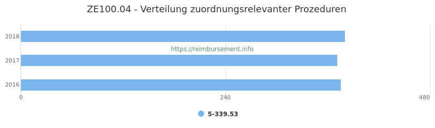 ZE100.04 Verteilung und Anzahl der zuordnungsrelevanten Prozeduren (OPS Codes) zum Zusatzentgelt (ZE) pro Jahr