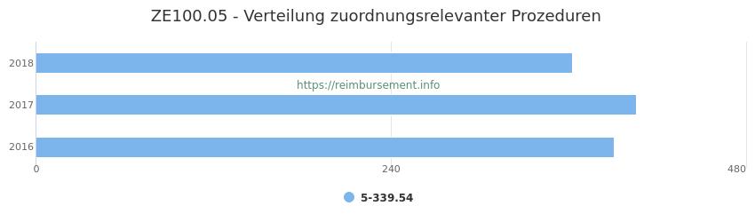 ZE100.05 Verteilung und Anzahl der zuordnungsrelevanten Prozeduren (OPS Codes) zum Zusatzentgelt (ZE) pro Jahr