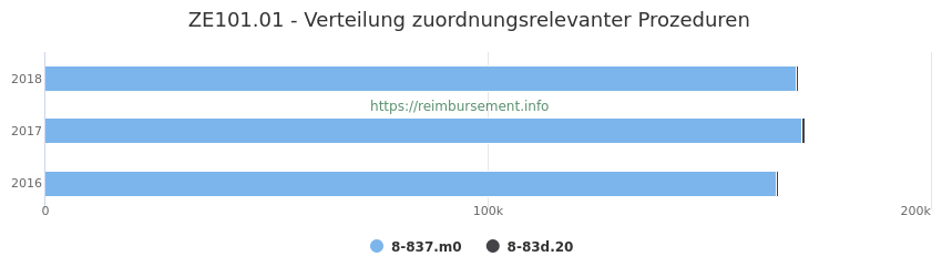 ZE101.01 Verteilung und Anzahl der zuordnungsrelevanten Prozeduren (OPS Codes) zum Zusatzentgelt (ZE) pro Jahr